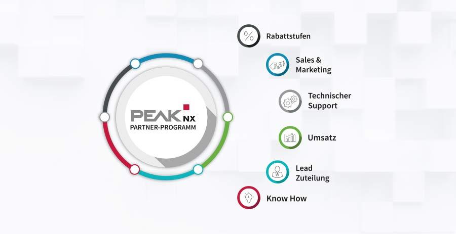 PEAKnx baut Partnerprogramm für Reseller und Kunden auf